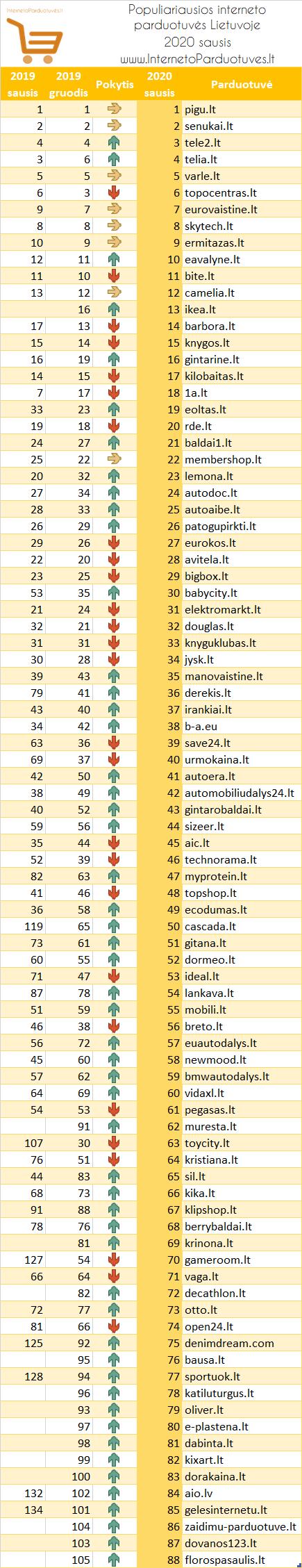 Populiariausios interneto parduotuvės Lietuvoje - 2020 sausis