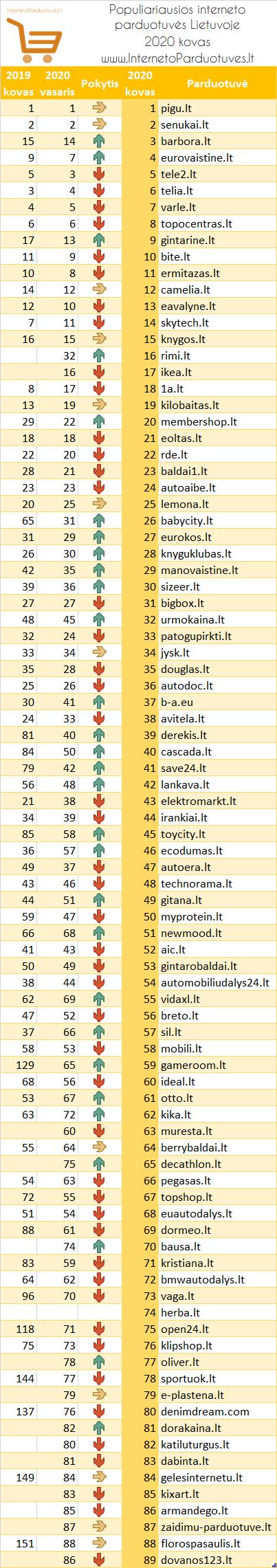 2020 kovo populiariausios interneto parduotuvės Lietuvoje