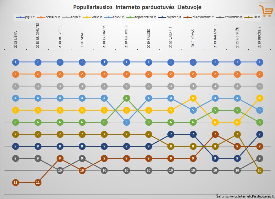Top 10 birželio mėnesio populiariausių internetinių parduotuvių Lietuvoje