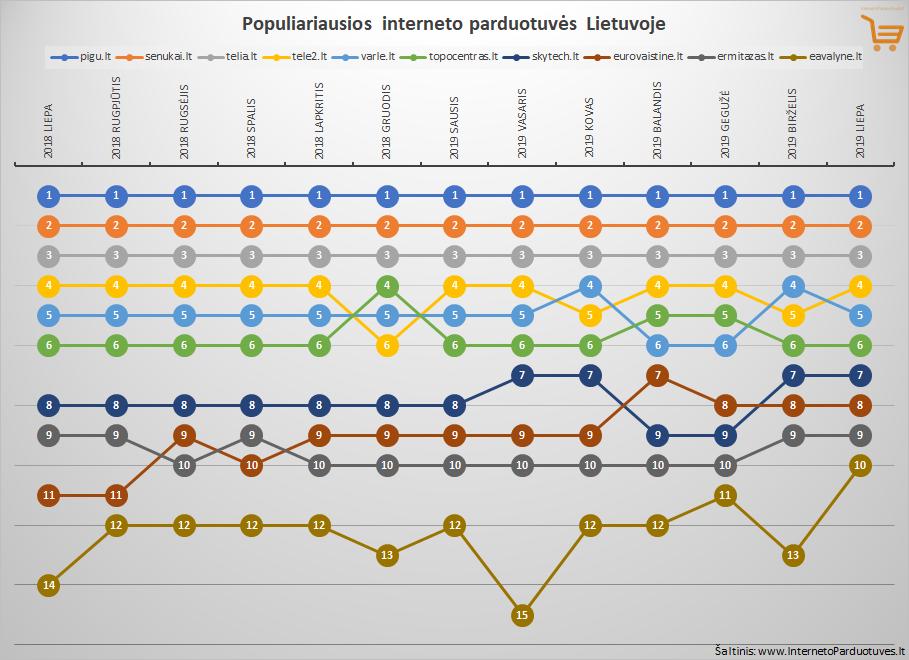 Top 10 liepos mėnesio populiariausių internetinių parduotuvių Lietuvoje