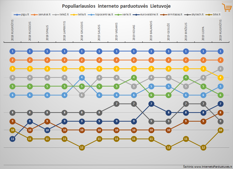 Top 10 rugpjūčio mėnesio populiariausių internetinių parduotuvių Lietuvoje