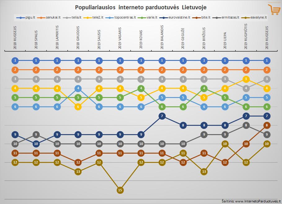 Top 10 rugsėjo mėnesio populiariausių internetinių parduotuvių Lietuvoje
