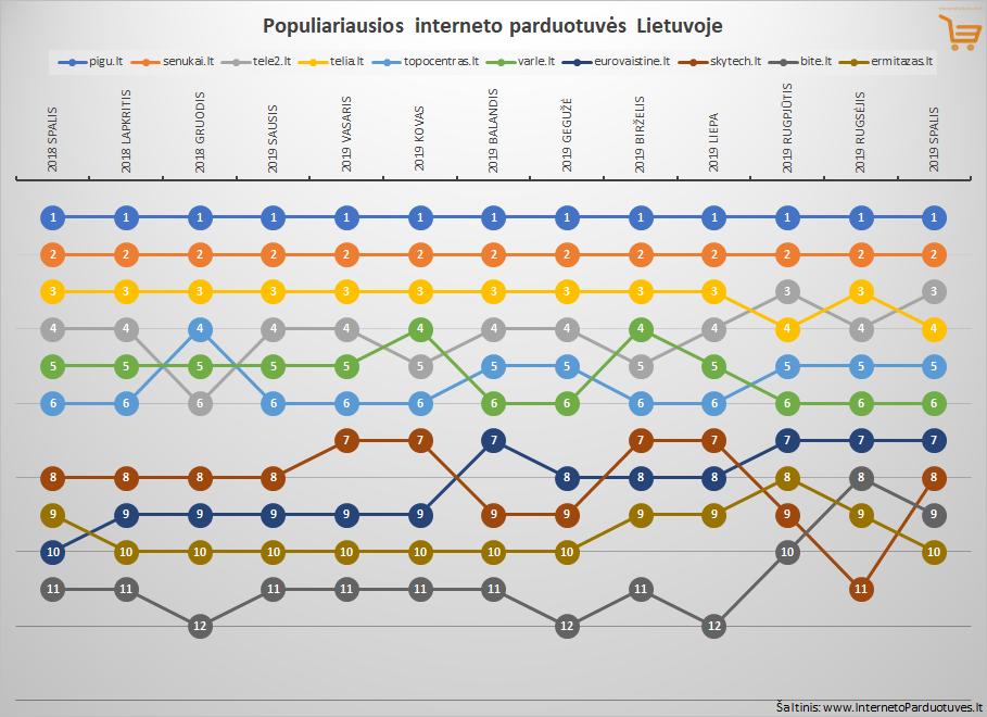 Top 10 spalio mėnesio populiariausių internetinių parduotuvių Lietuvoje