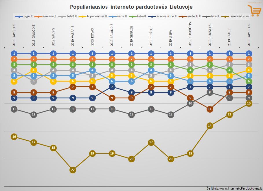 Top 10 lapkričio mėnesio populiariausių internetinių parduotuvių Lietuvoje