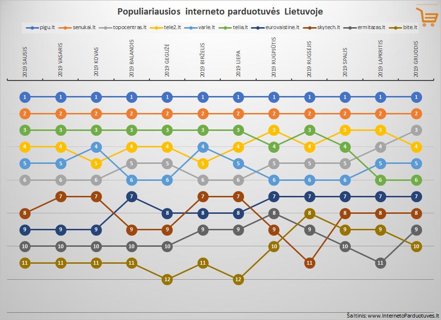 Top 10 gruodžio mėnesio populiariausių internetinių parduotuvių Lietuvoje
