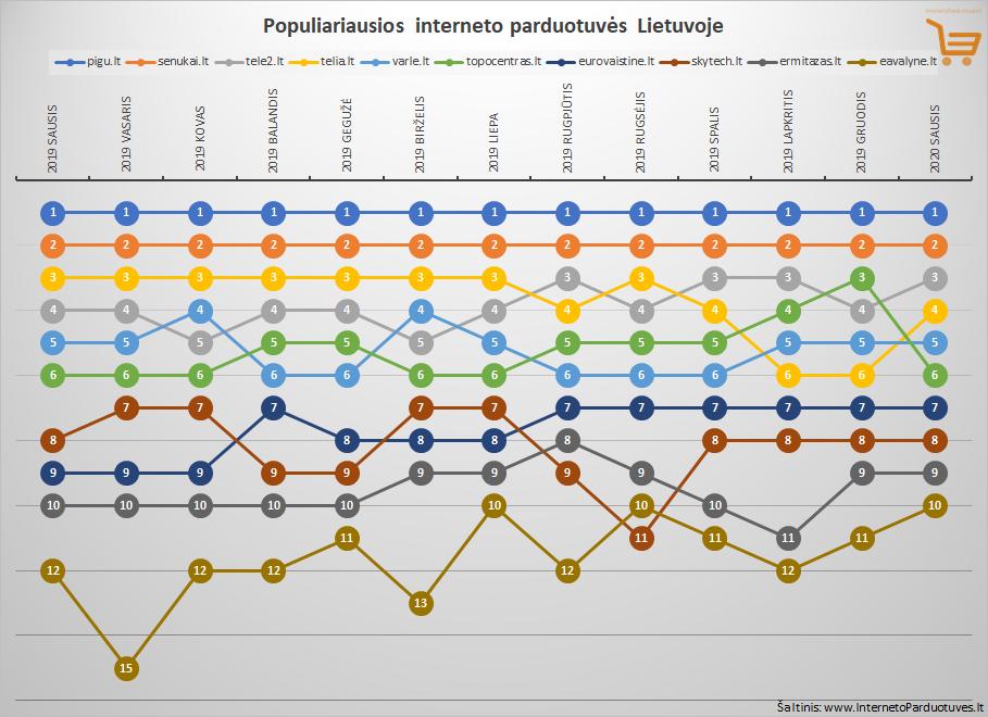 Sausio mėnesio Top 10 populiariausių internetinių parduotuvių Lietuvoje