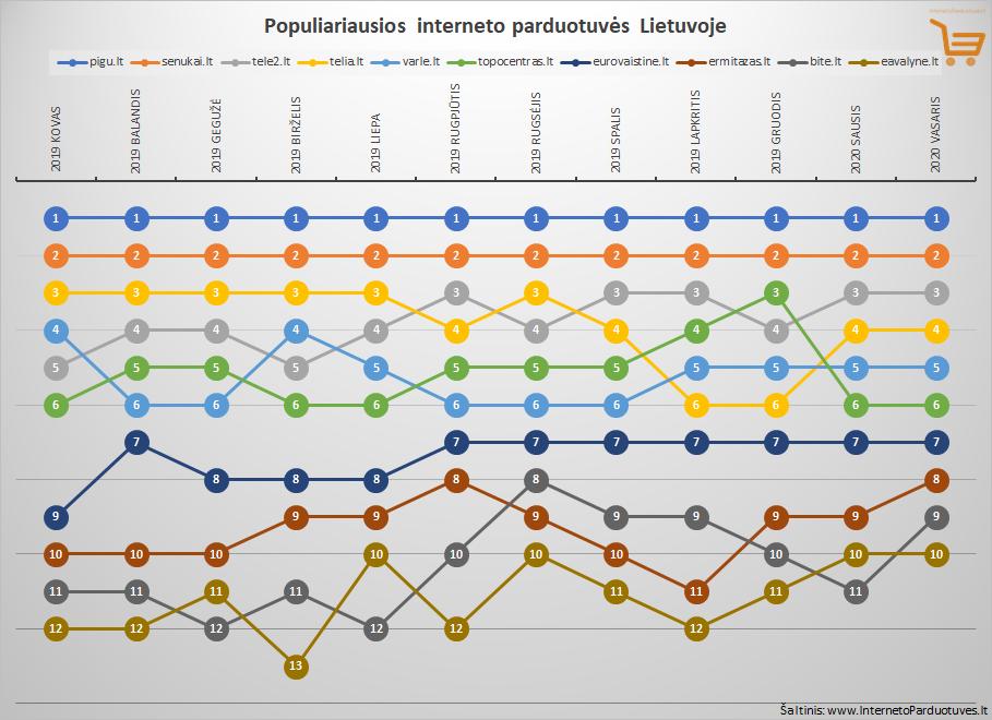 Vasario mėnesio Top 10 populiariausių internetinių parduotuvių Lietuvoje